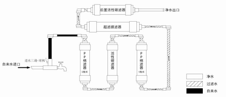 (上海市区包安装); 凯优hious超滤净水机家用直饮净水器dc615型(无需