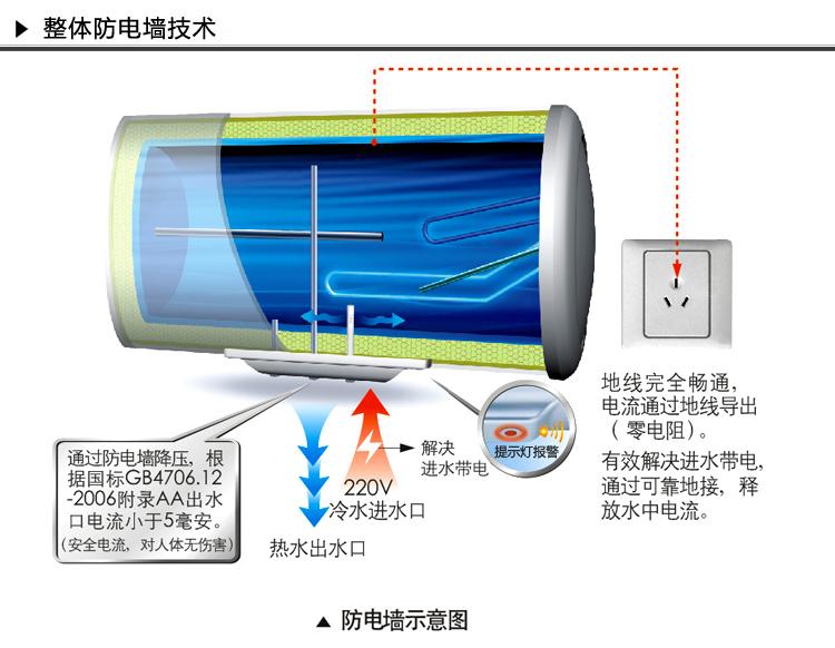 1、热水器在水未注满内胆的情况下严禁接通电源,否则可能会烧坏热水器。 2、必须使用220V/50Hz 交流电源。 3、与热水器链接的电表、电线、插座必须满足热水器额定电流的要求。 4、热水器插座必须接线正确且可靠接地,地线和零线应严格分开,两者绝对不能接到一起;如果电源软线损坏,必须用本公司专用软线更换。 5、寒冷地区冬季长期不用,应将胆内水排空,以防内胆结冰损坏。 6、当热水器加热时,请不要关闭了冷水截止阀,以延长热水器使用寿命。 7、定期掀动安全阀手柄,看有无水流出,若无水流出,请就近与本公司销售点货
